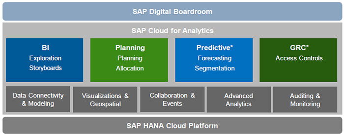 roadmap SAP cloud for analytics
